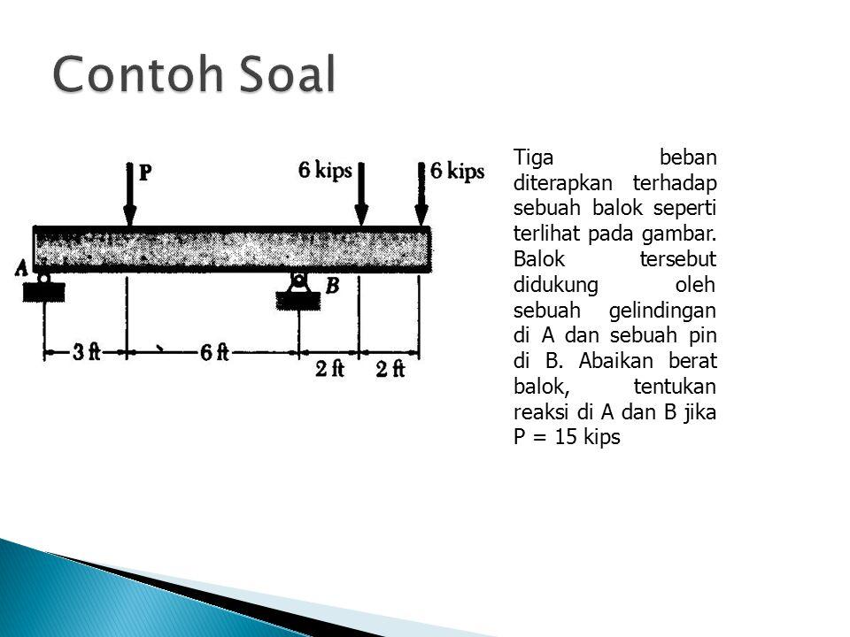 Tiga beban diterapkan terhadap sebuah balok seperti terlihat pada gambar. Balok tersebut didukung oleh sebuah gelindingan di A dan sebuah pin di B. Ab