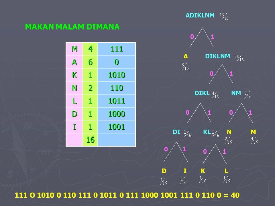 MAKAN MALAM DIMANA M LKDI NKLDI DIKL A NM ADIKLNM DIKLNM 0 0 0 0 0 011 1 1 1 1 M4111A60 K11010 N2110 L11011 D11000 I11001 16 111 O 1010 0 110 111 0 10