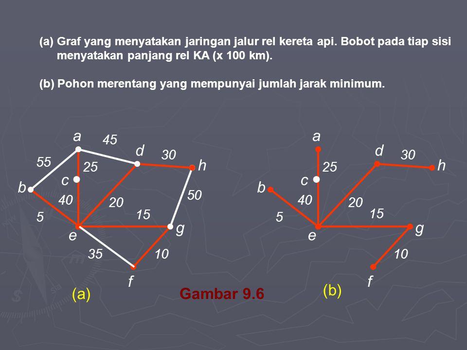 ● c e b a f g h d 25 55 45 40 5 35 20 30 50 10 ● c e b a f g h d 25 40 5 20 30 10 15 Gambar 9.6 (a)Graf yang menyatakan jaringan jalur rel kereta api.