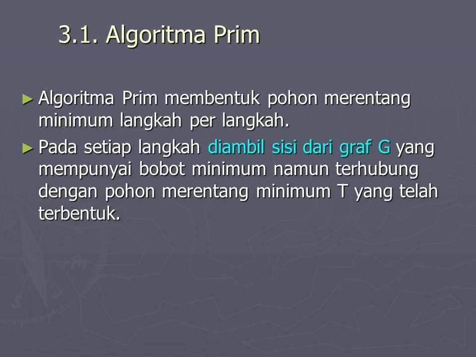 3.1. Algoritma Prim ► Algoritma Prim membentuk pohon merentang minimum langkah per langkah. ► Pada setiap langkah diambil sisi dari graf G yang mempun