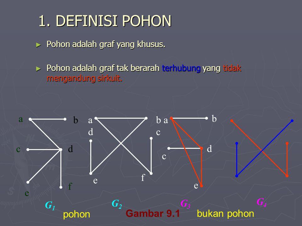 1. DEFINISI POHON ► Pohon adalah graf yang khusus. ► Pohon adalah graf tak berarah terhubung yang tidak mengandung sirkuit. adad b a c e f b c d e G2G