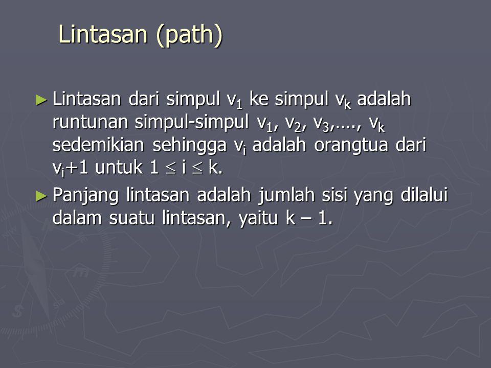 Lintasan (path) ► Lintasan dari simpul v 1 ke simpul v k adalah runtunan simpul-simpul v 1, v 2, v 3,…., v k sedemikian sehingga v i adalah orangtua d
