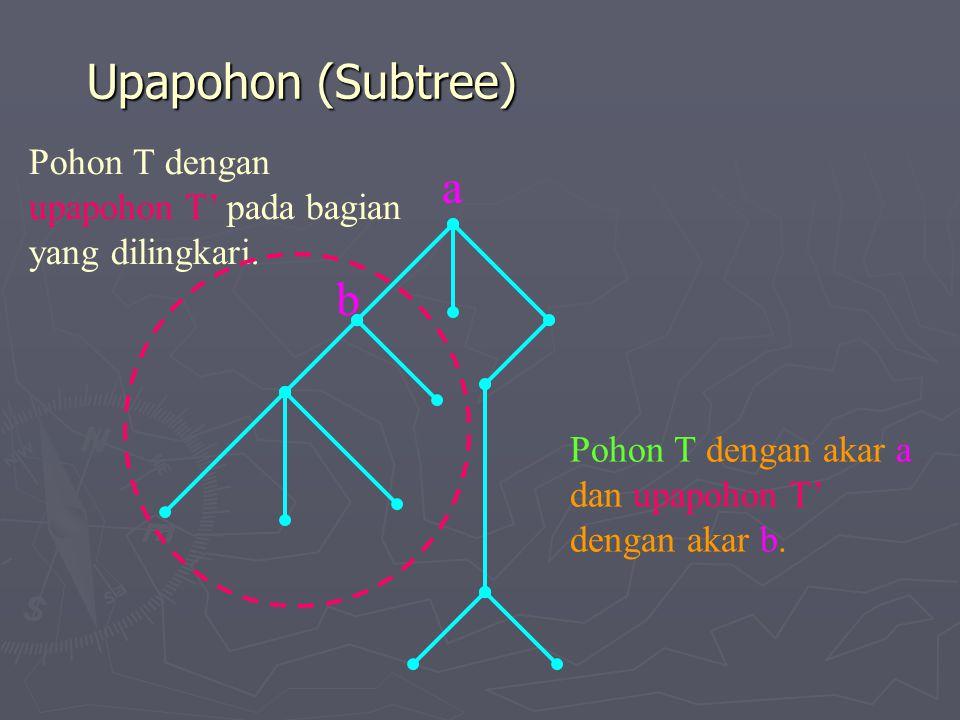Upapohon (Subtree) Pohon T dengan upapohon T' pada bagian yang dilingkari. a b Pohon T dengan akar a dan upapohon T' dengan akar b.