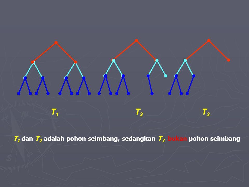 T1T1 T2T2 T3T3 T 1 dan T 2 adalah pohon seimbang, sedangkan T 3 bukan pohon seimbang