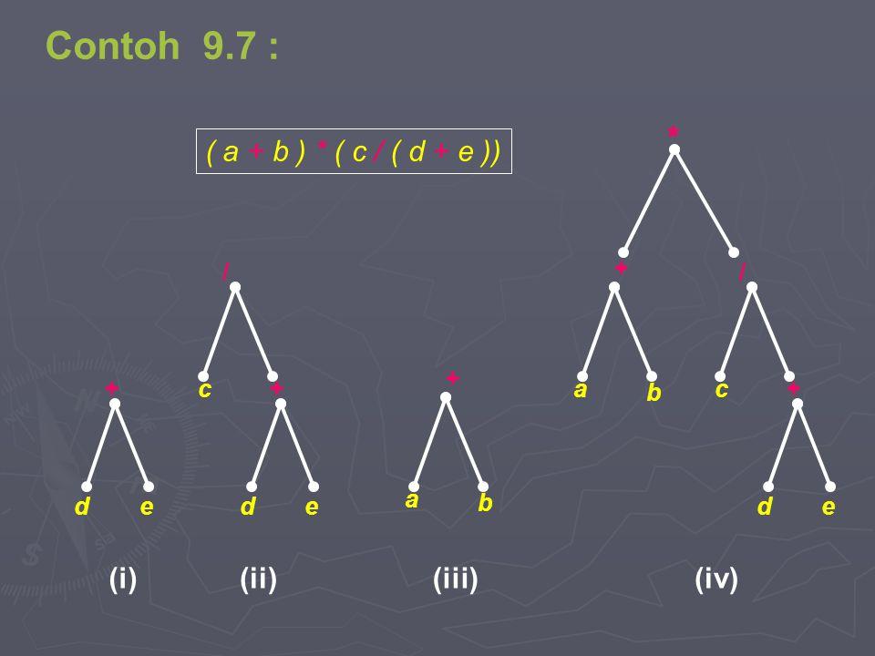 ed + (i) * b + a / c ed + (iv) b + a (iii) ed + / c (ii) ( a + b ) * ( c / ( d + e )) Contoh 9.7 :