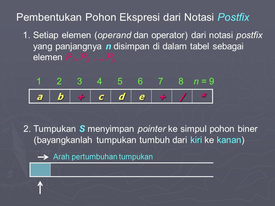 Pembentukan Pohon Ekspresi dari Notasi Postfix ab+cde+/* 1 2 3 4 5 6 7 8 n = 9 Arah pertumbuhan tumpukan 1.Setiap elemen (operand dan operator) dari n