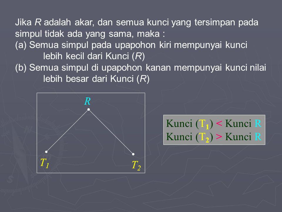 Kunci (T 1 ) < Kunci R Kunci (T 2 ) > Kunci R R T1T1 T2T2 Jika R adalah akar, dan semua kunci yang tersimpan pada simpul tidak ada yang sama, maka : (