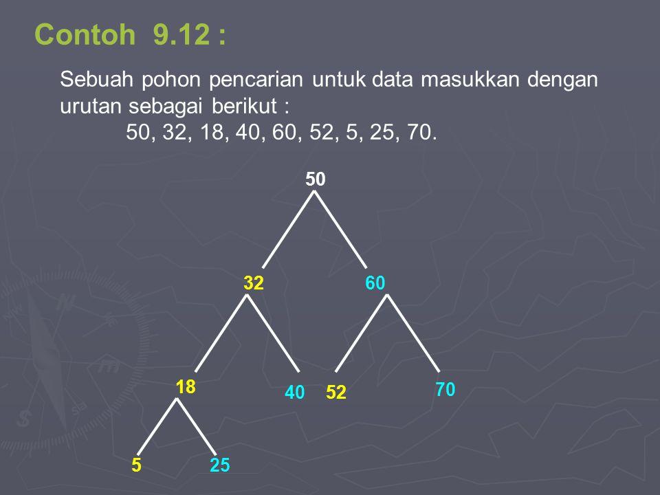 Contoh 9.12 : Sebuah pohon pencarian untuk data masukkan dengan urutan sebagai berikut : 50, 32, 18, 40, 60, 52, 5, 25, 70. 40 18 50 3260 52 70 525