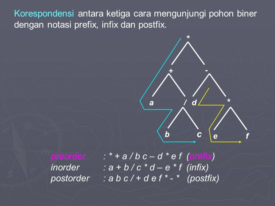 d + a/ - * b * fe c preorder: * + a / b c – d * e f (prefix) inorder: a + b / c * d – e * f (infix) postorder: a b c / + d e f * - * (postfix) Korespo