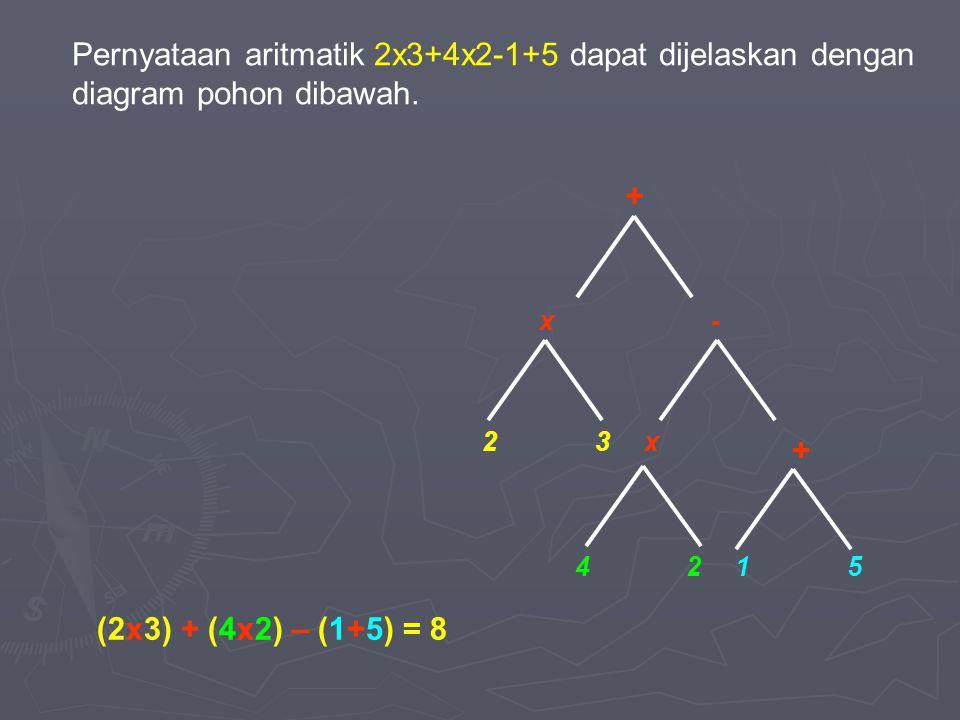 Pernyataan aritmatik 2x3+4x2-1+5 dapat dijelaskan dengan diagram pohon dibawah. x x 23 - + 4 + 512 (2x3) + (4x2) – (1+5) = 8