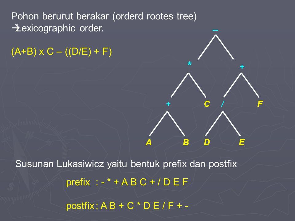 / * +C + _ D F BAE Pohon berurut berakar (orderd rootes tree)  Lexicographic order. (A+B) x C – ((D/E) + F) Susunan Lukasiwicz yaitu bentuk prefix da