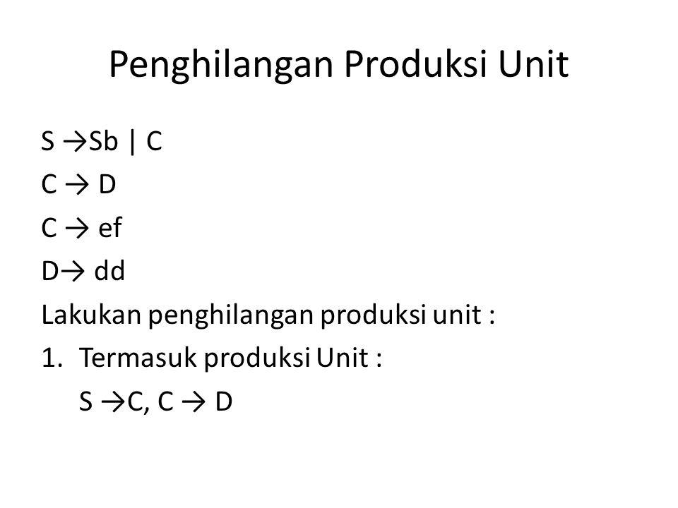 Penghilangan Produksi Unit S →Sb | C C → D C → ef D→ dd Lakukan penghilangan produksi unit : 1.Termasuk produksi Unit : S →C, C → D
