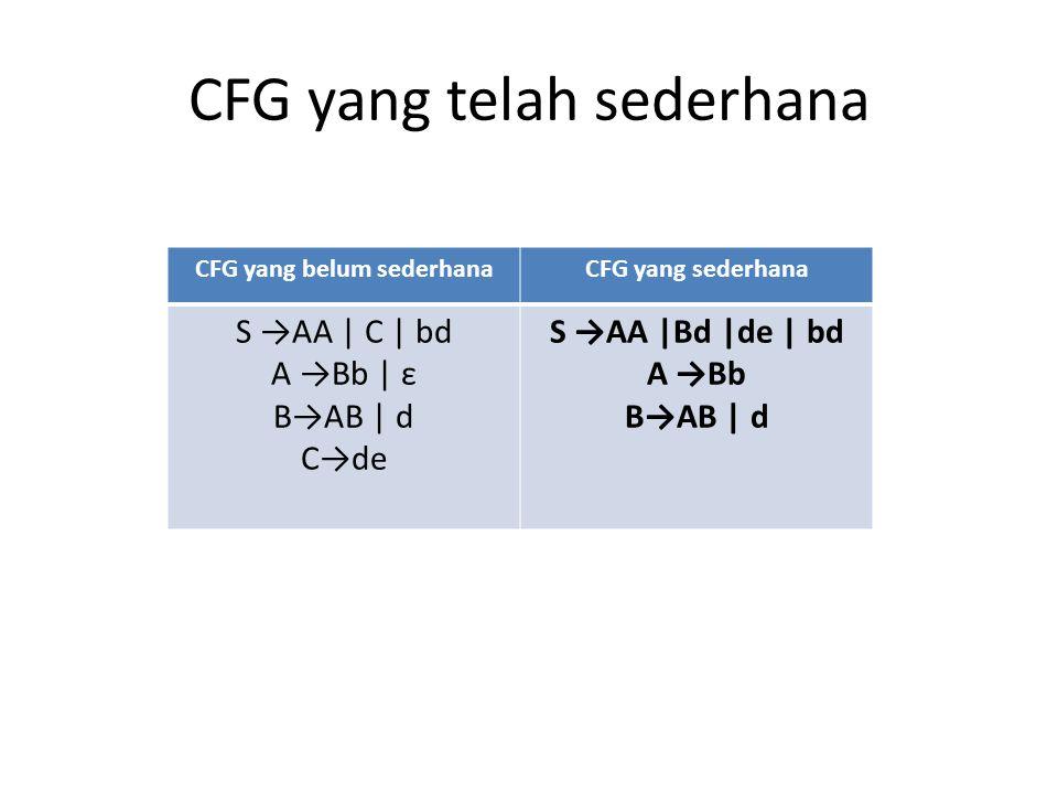 CFG yang telah sederhana CFG yang belum sederhanaCFG yang sederhana S →AA | C | bd A →Bb | ε B→AB | d C→de S →AA |Bd |de | bd A →Bb B→AB | d