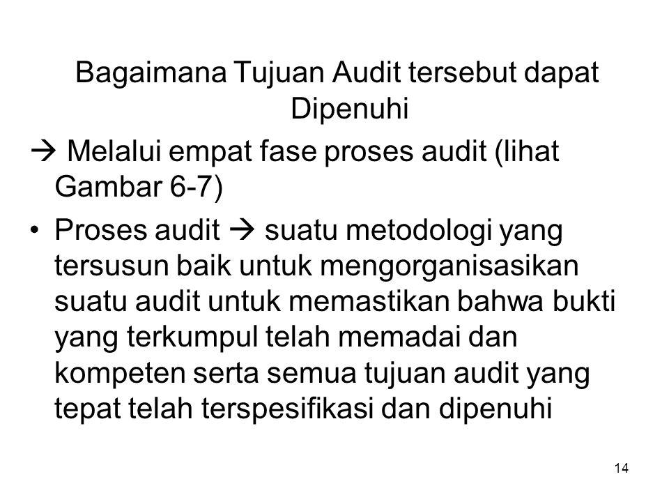 14 Bagaimana Tujuan Audit tersebut dapat Dipenuhi  Melalui empat fase proses audit (lihat Gambar 6-7) Proses audit  suatu metodologi yang tersusun b