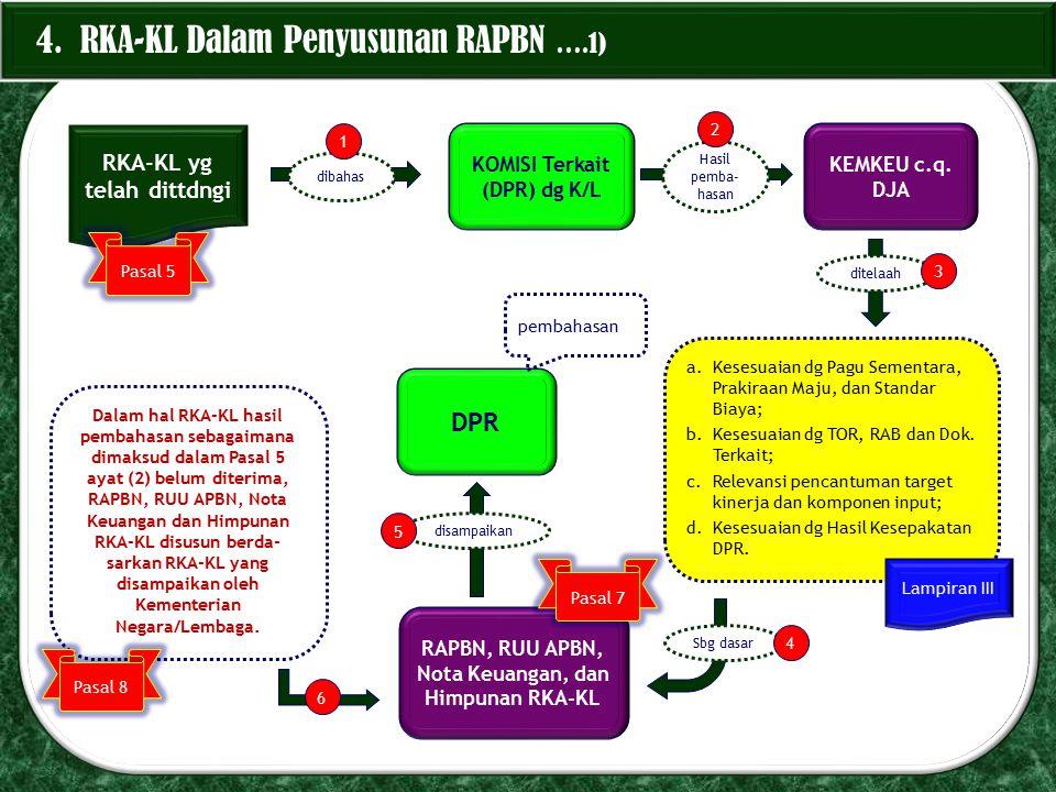 4. RKA-KL Dalam Penyusunan RAPBN ….1) RKA-KL yg telah dittdngi KOMISI Terkait (DPR) dg K/L KEMKEU c.q. DJA a.Kesesuaian dg Pagu Sementara, Prakiraan M