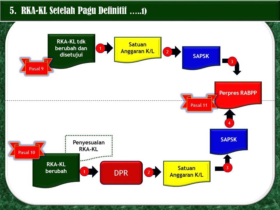 Penyesuaian RKA-KL 5. RKA-KL Setelah Pagu Definitif …..1) RKA-KL tdk berubah dan disetujui Satuan Anggaran K/L SAPSK Perpres RABPP RKA-KL berubah Satu