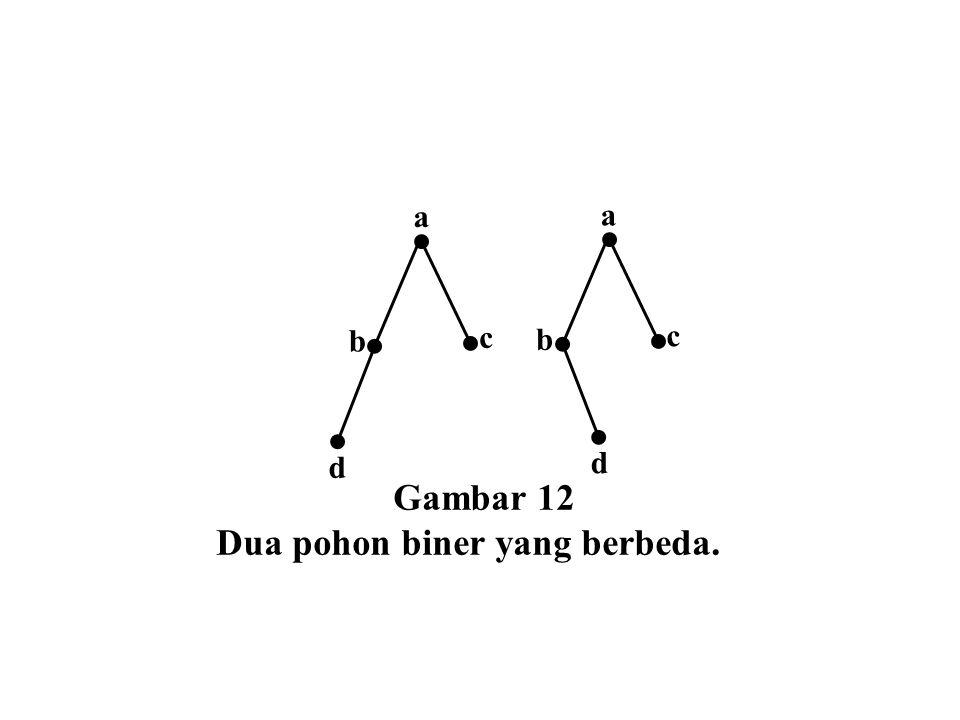 Gambar 12 Dua pohon biner yang berbeda. c b d a d c b a