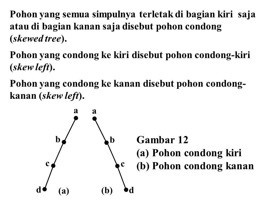 Pohon yang semua simpulnya terletak di bagian kiri saja atau di bagian kanan saja disebut pohon condong (skewed tree). Pohon yang condong ke kiri dise