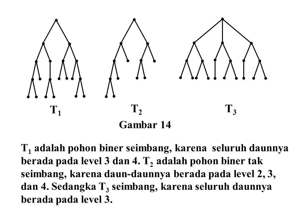T1T1 T2T2 T3T3 T 1 adalah pohon biner seimbang, karena seluruh daunnya berada pada level 3 dan 4. T 2 adalah pohon biner tak seimbang, karena daun-dau