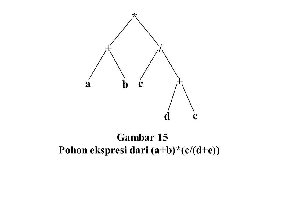 + * a / b c + d e Gambar 15 Pohon ekspresi dari (a+b)*(c/(d+e))