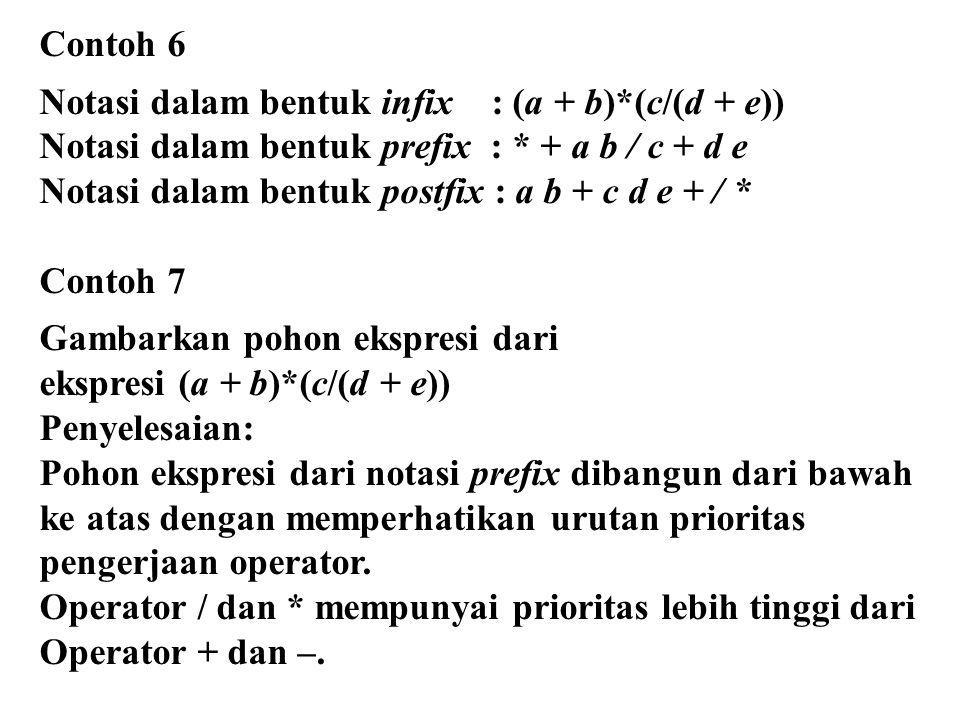 Contoh 6 Notasi dalam bentuk infix : (a + b)*(c/(d + e)) Notasi dalam bentuk prefix : * + a b / c + d e Notasi dalam bentuk postfix : a b + c d e + /