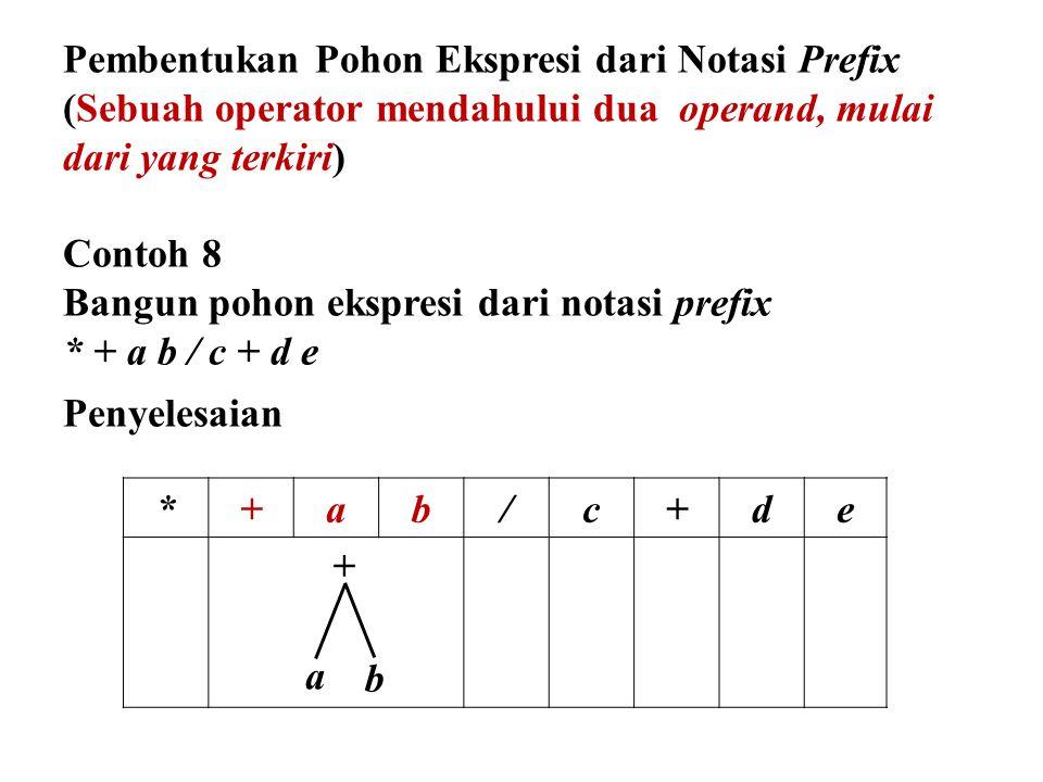 *+ab/c+de + b a Pembentukan Pohon Ekspresi dari Notasi Prefix (Sebuah operator mendahului dua operand, mulai dari yang terkiri) Contoh 8 Bangun pohon