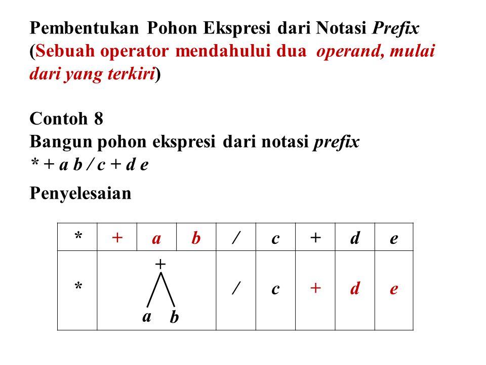 *+ab/c+de */c+de + b a Pembentukan Pohon Ekspresi dari Notasi Prefix (Sebuah operator mendahului dua operand, mulai dari yang terkiri) Contoh 8 Bangun