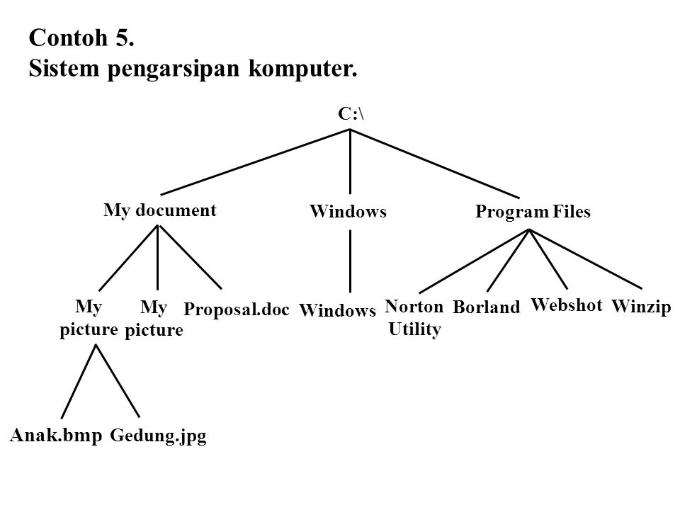 Contoh 5. Sistem pengarsipan komputer. Windows C:\ Windows My document Program Files My picture Norton Utility My picture Proposal.doc Gedung.jpg Anak