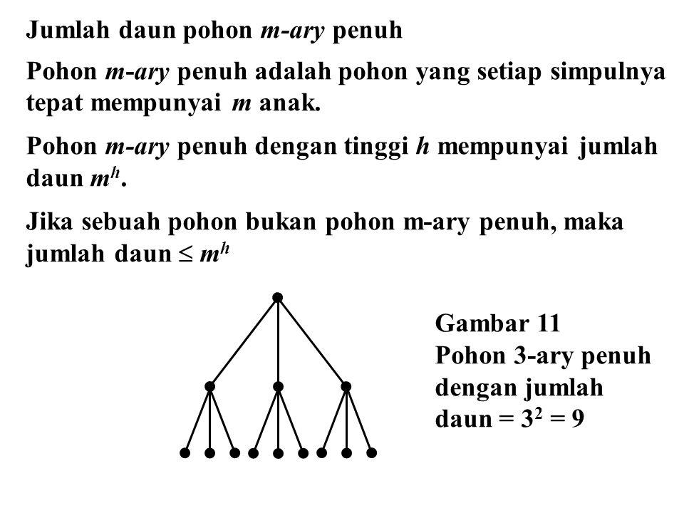 Jumlah daun pohon m-ary penuh Pohon m-ary penuh adalah pohon yang setiap simpulnya tepat mempunyai m anak. Pohon m-ary penuh dengan tinggi h mempunyai