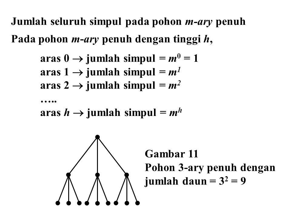 Jumlah seluruh simpul pada pohon m-ary penuh Pada pohon m-ary penuh dengan tinggi h, aras 0  jumlah simpul = m 0 = 1 aras 1  jumlah simpul = m 1 ara
