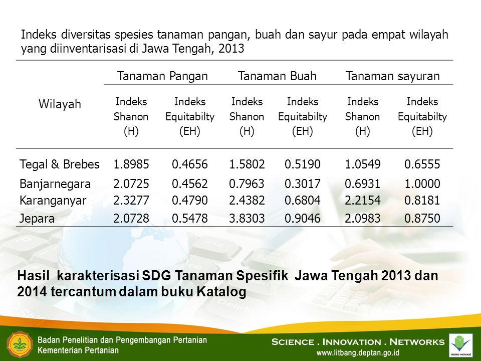 Wilayah Tanaman PanganTanaman BuahTanaman sayuran Indeks Shanon (H) Indeks Equitabilty (EH) Indeks Shanon (H) Indeks Equitabilty (EH) Indeks Shanon (H