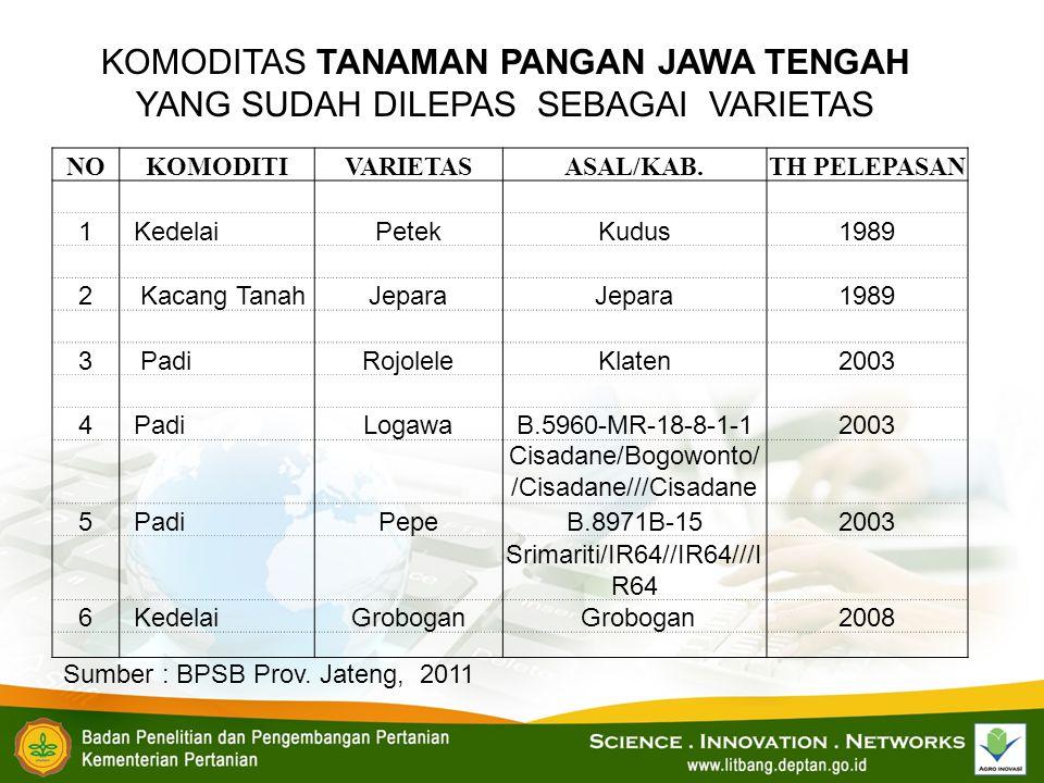 KOMODITAS TANAMAN PANGAN JAWA TENGAH YANG SUDAH DILEPAS SEBAGAI VARIETAS NOKOMODITIVARIETASASAL/KAB.TH PELEPASAN 1KedelaiPetekKudus1989 2Kacang TanahJ