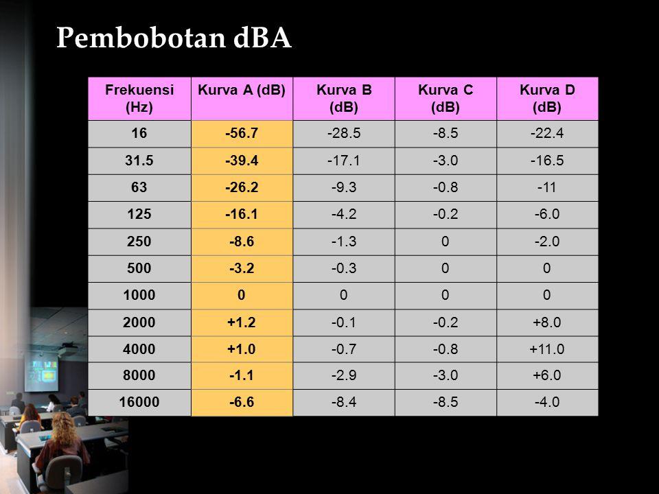 Rangkaian Pembobot Kurva pembebanan linier Skala dB A : untuk bising lingkungan luar dan dalam bangunan Skala dB B : untuk tingkat bising yang lebih t