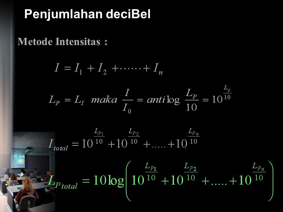 Pembobotan dBA Frekuensi (Hz) Kurva A (dB)Kurva B (dB) Kurva C (dB) Kurva D (dB) 16-56.7-28.5-8.5-22.4 31.5-39.4-17.1-3.0-16.5 63-26.2-9.3-0.8-11 125-