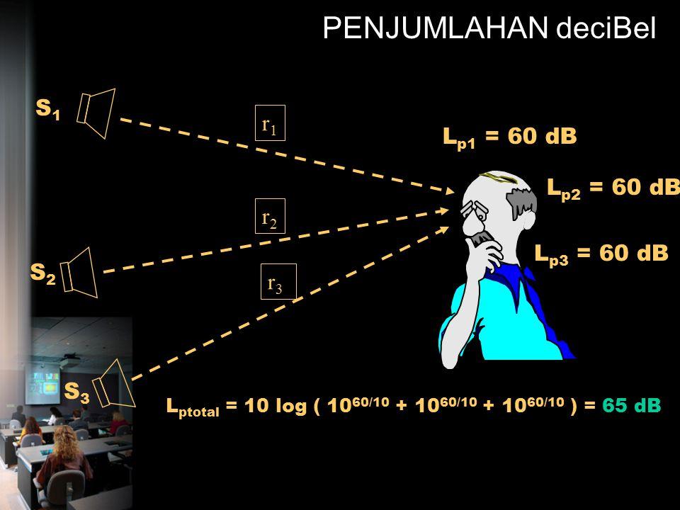 Penjumlahan deciBel Beda nilai dB antara dua L P yang akan dijumlahkan Nilai yang ditambahkan pada L P yang lebih besar Metode Nomogram ditambahkan :
