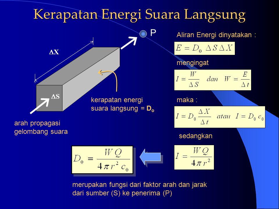 Radiasi Suara dari titik Sumber dan Penerima Suara langsung Suara pantul titik S sumber titik P penerima Energi suara langsung dan pantul yang tiba pa