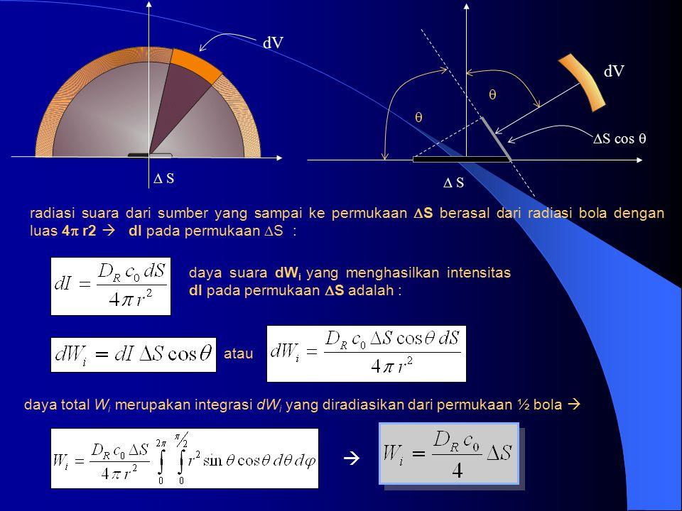 komponen suara datang ke dinding yang berasal dari energi suara pantul elemen dinding lainnya x dr dS DRDR elemen luas  S permukaan pantul (dinding,