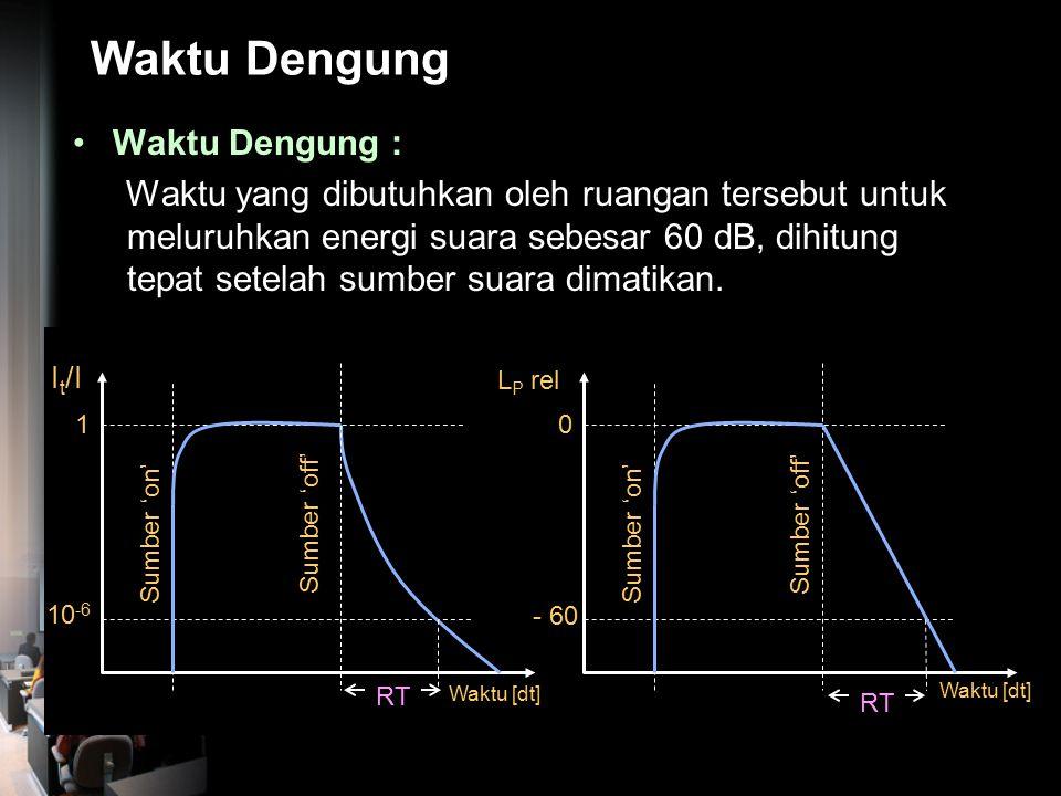 Kerapatan Energi Suara Total Kerapatan Energi Suara Total pada titik P menjadi : atau sedangkan maka :  (a). Jika dinding ruangan cukup reflektif  m