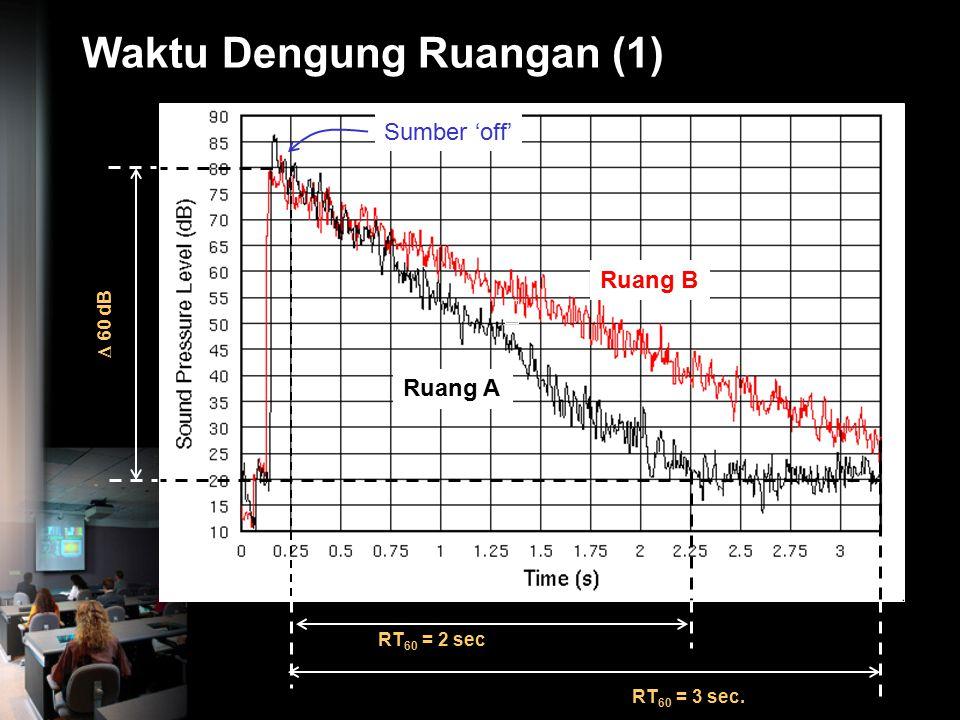 Waktu Dengung Waktu Dengung : Waktu yang dibutuhkan oleh ruangan tersebut untuk meluruhkan energi suara sebesar 60 dB, dihitung tepat setelah sumber s