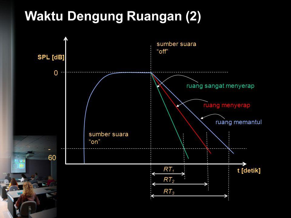  60 dB RT 60 = 2 sec RT 60 = 3 sec. Ruang A Ruang B Waktu Dengung Ruangan (1) Sumber 'off'