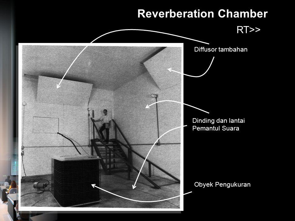 Anechoic Chamber Baji-baji bahan penyerap suara : glass wool Sumber Bising yang sedang diukur Bagian pintu Bagian Lantai dari bahan penyerap suara Jen