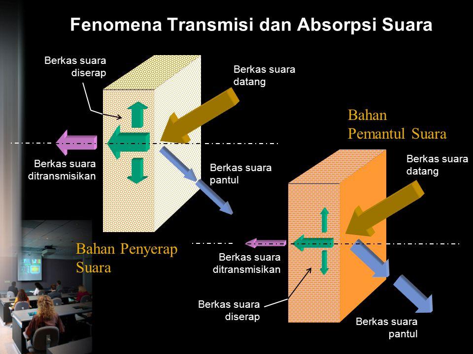 Transmisi dan Absorpsi Suara