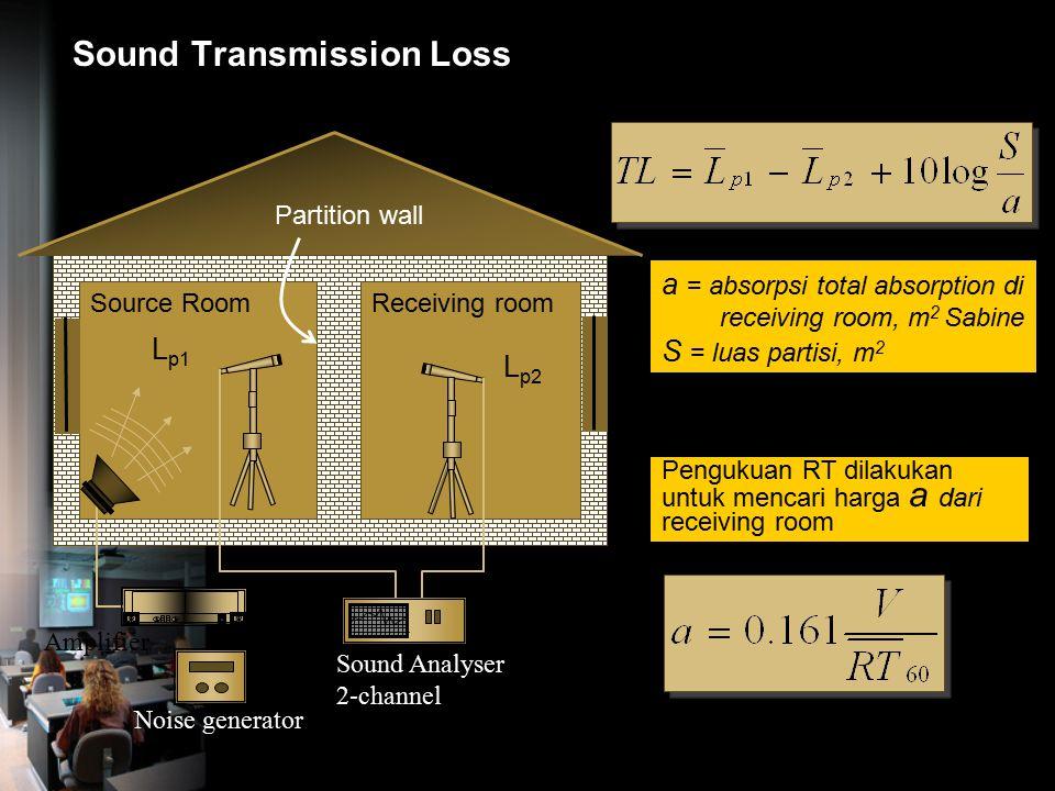 Grafik Transmisi suara melalui panil Dikendalikan oleh kekakuan bahan Dikendalikan oleh massa bahan Dikendalikan oleh efek ko-insiden Kendali kekakuan