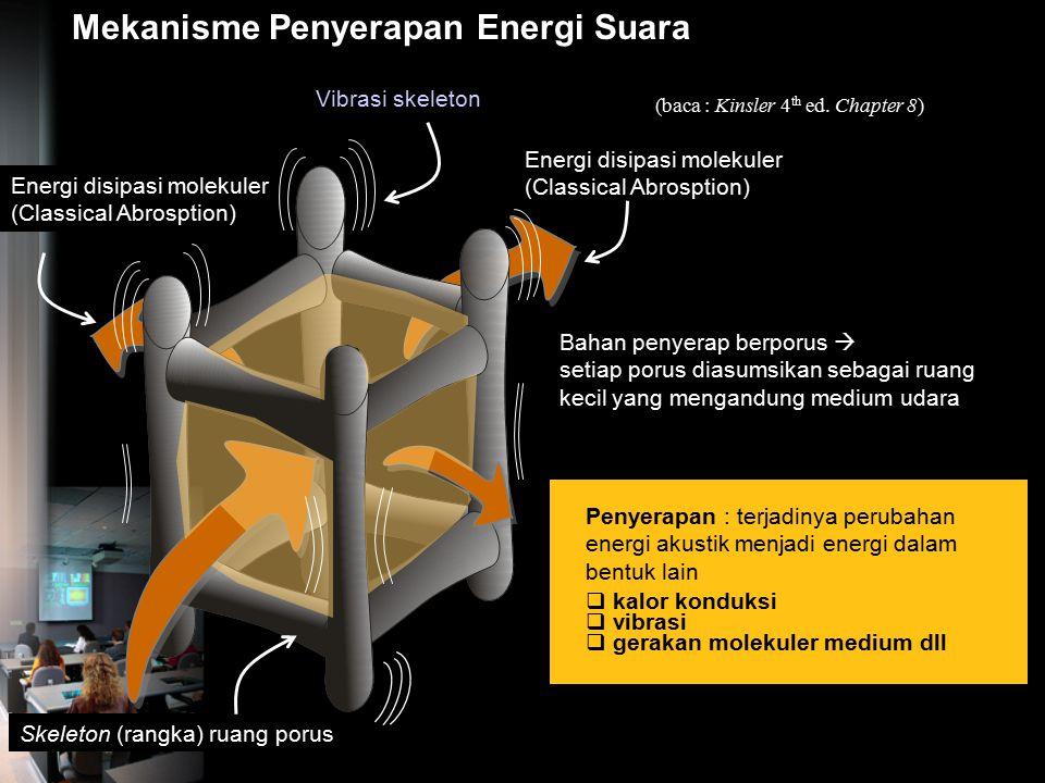 1. Penyerapan Suara oleh Bahan Porus dan Serat Energi suara datang Ilustrasi 'penyerapan' energi suara oleh bahan porus Energi suara datang Ilustrasi