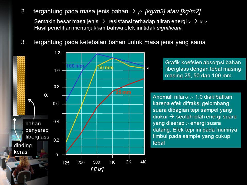 Nilai Absorpsivitas Bahan Nilai Absorpsivitas Bahan dinyatakan dengan : Koefisien Absorpsi nya atau  I a = intensitas suara yang diserap bahan  diru