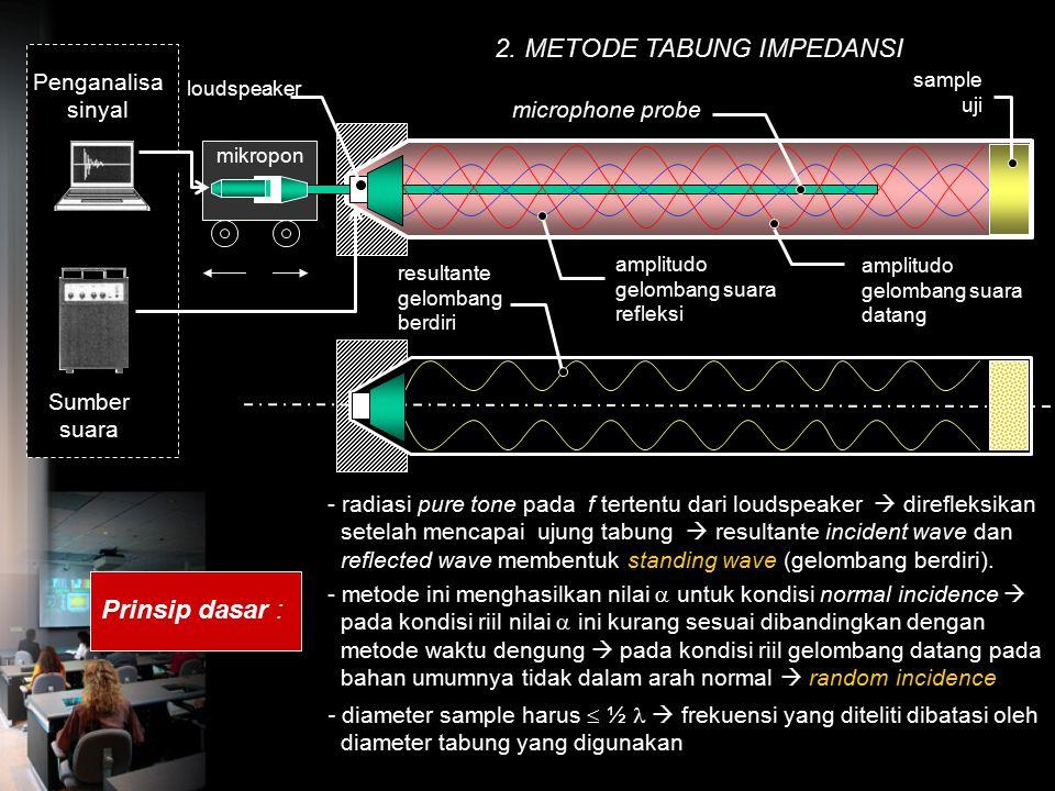 Metode Pengukuran  untuk bahan porus 1. METODE WAKTU DENGUNG Sumber suara Alat ukur waktu dengung SLM loudspeaker T 1 = RT kondisi kosong (tanpa baha