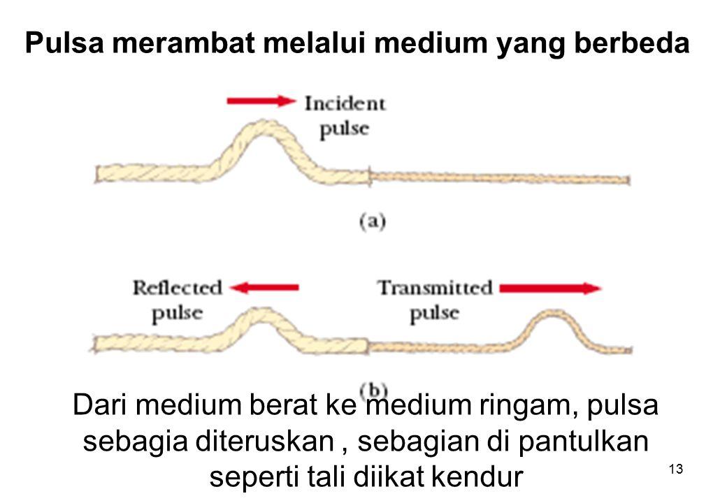 Pulsa merambat melalui medium yang berbeda 13 Dari medium berat ke medium ringam, pulsa sebagia diteruskan, sebagian di pantulkan seperti tali diikat kendur