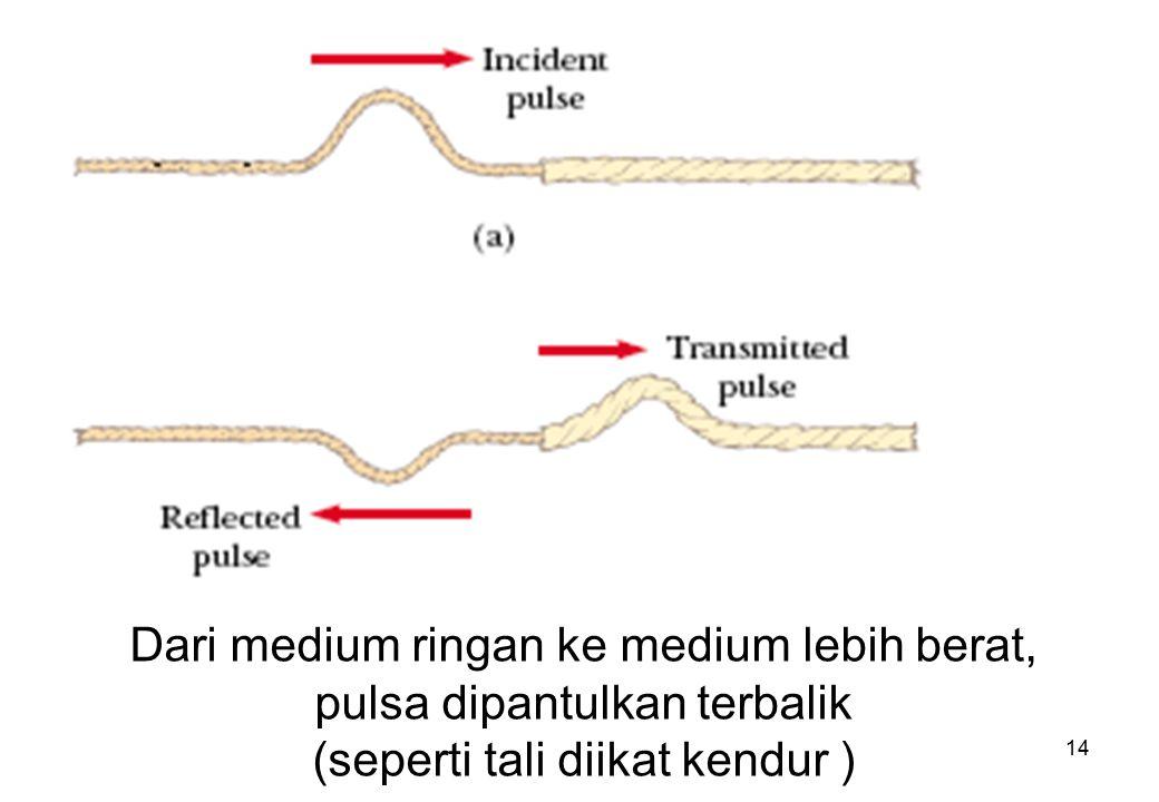 14 Dari medium ringan ke medium lebih berat, pulsa dipantulkan terbalik (seperti tali diikat kendur )