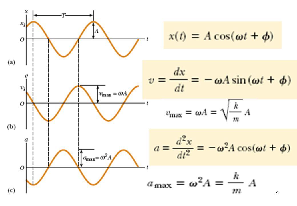 25 Energi bunyi Manusia pada umumnya hanya dapat mendengar bunyi pada frekuensi antara 20 Hz – 20000 Hz.