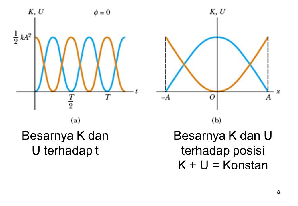 8 Besarnya K dan U terhadap t Besarnya K dan U terhadap posisi K + U = Konstan